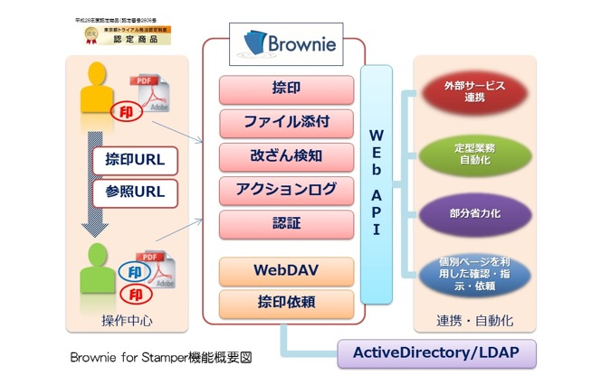 Web捺印システム「Brownie for Stamper」