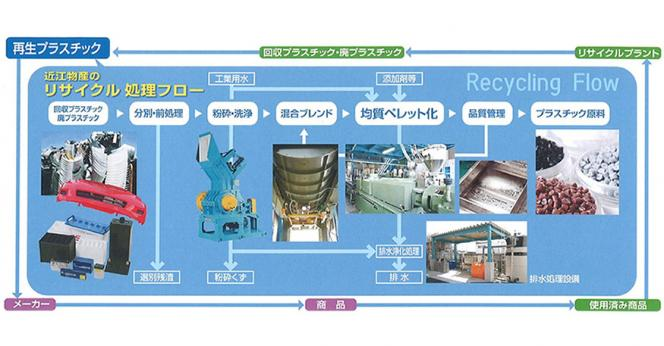 OHMI BUSSAN CO ,Ltd SHIGA BIOMASS CO ,Ltd | New value