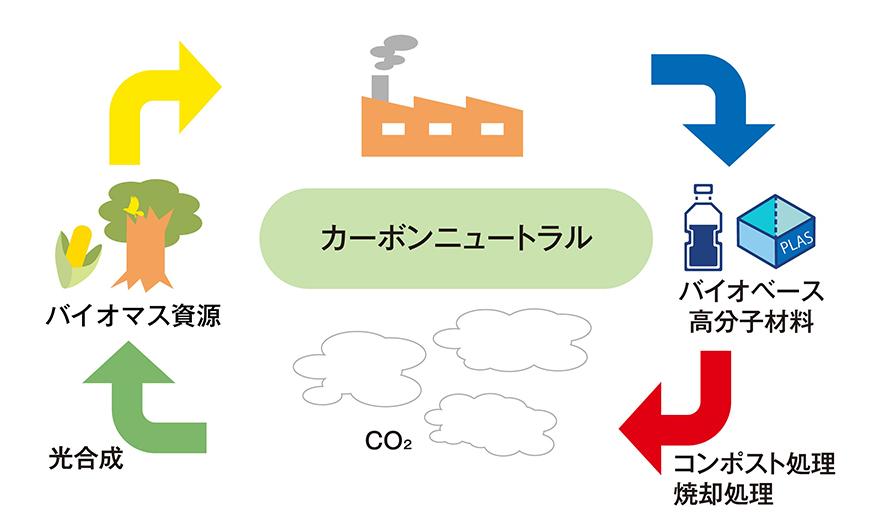カーボン ニュートラル と は 環境省_2050年カーボンニュートラルの実現に向けて