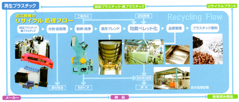 "Improve the quality of ""Recycled plastic raw material"" to the level of virgin plastic.Improvement of production capacity to increase the recycling rate in Japan"